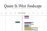 Queen St. West Foodscape